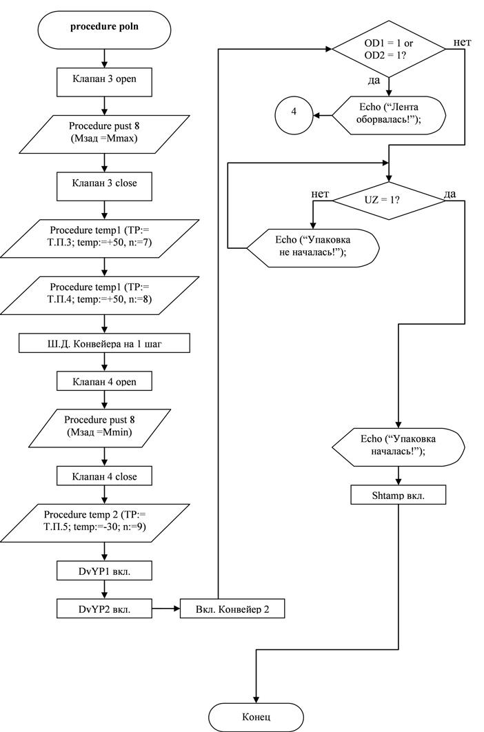 Блок-схема процедуры программы